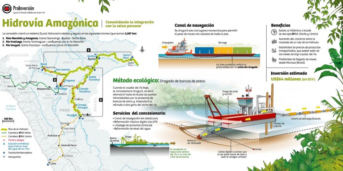 Organizaciones Indígenas y sociedad civil sobre Hidrovia Amazónica