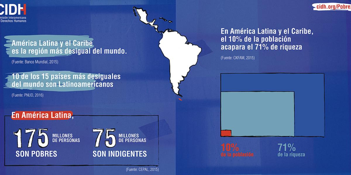 Informe sobre Derechos Económicos, Sociales, Culturales y Ambientales en AL