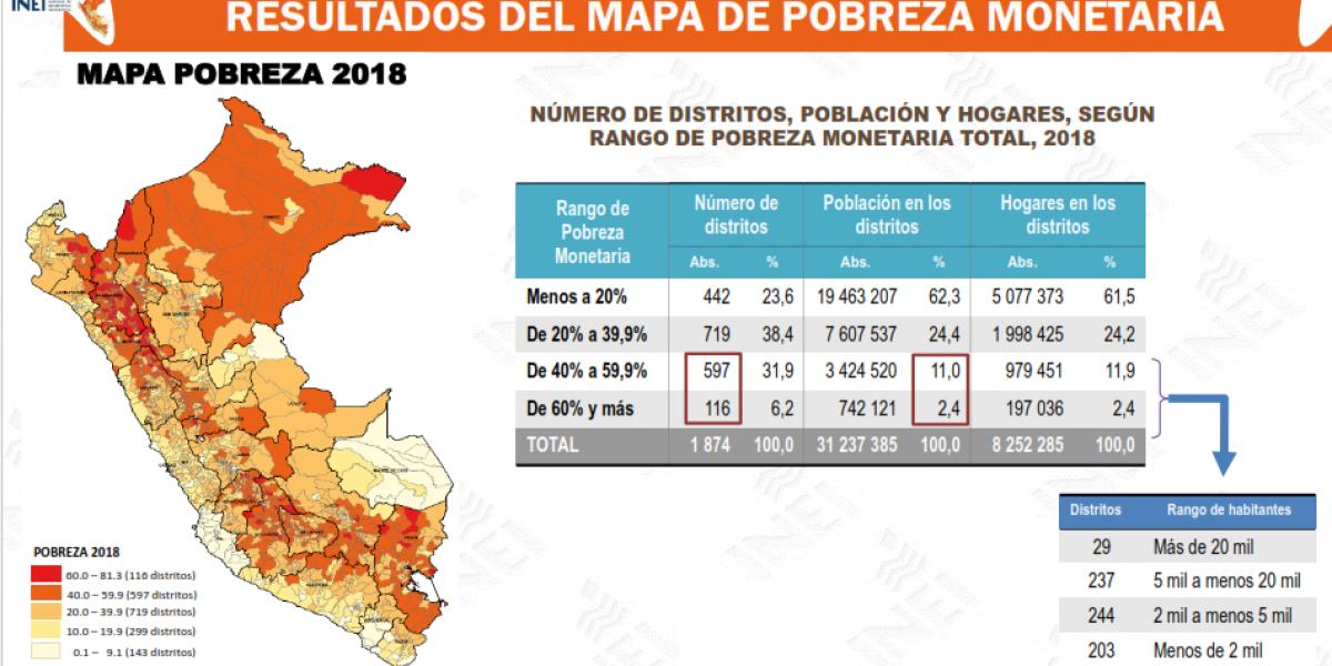 La pobreza en el Perú, los últimos resultados del Estado